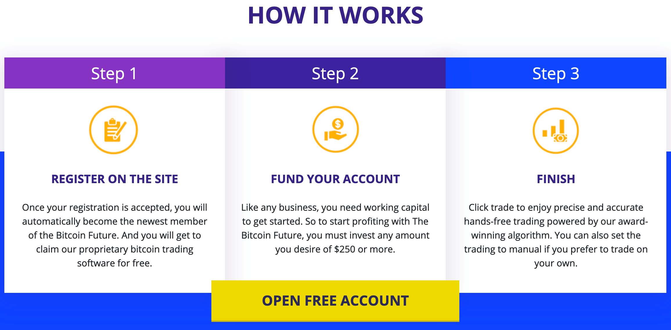 Guide of how Bitcoin Future works